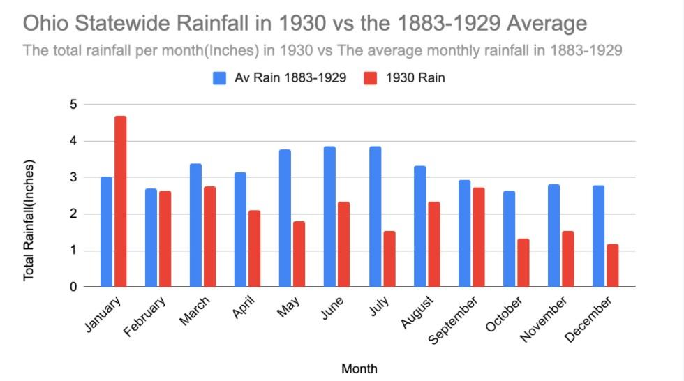 Ohio Rainfall 1930 vs Previous